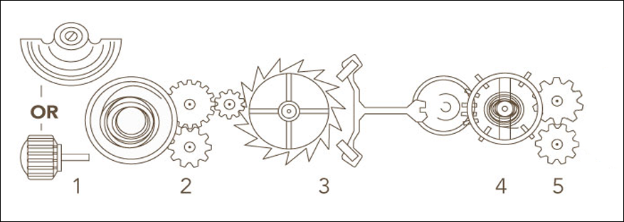 توضیحاتی در مورد موتور های ساعت مچی
