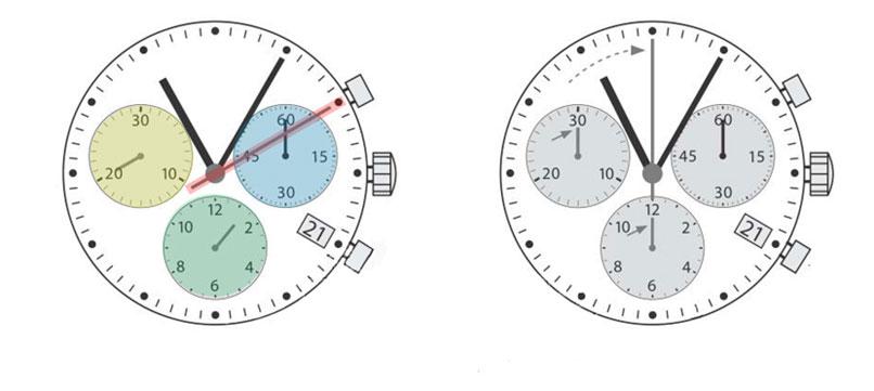 روش استفاده از ساعت های کورنوگراف